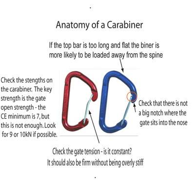 Badly designed Carabiners